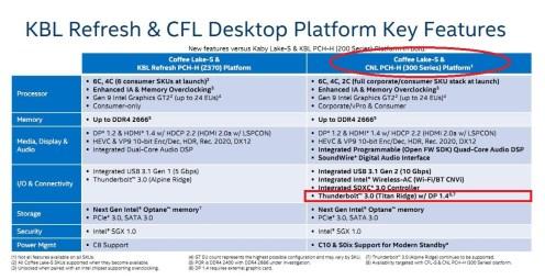 Intel Announces JHL7x40 Series