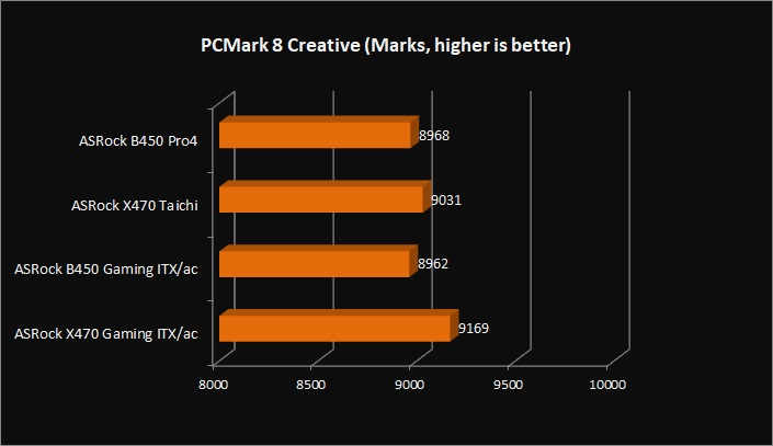 ASRock B450M Pro4 Motherboard Review - Page 5 of 7 - FunkyKit