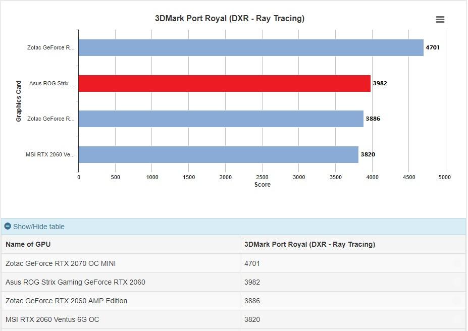 Asus ROG Strix Gaming GeForce RTX 2060 (6GB GDDR6) Graphics