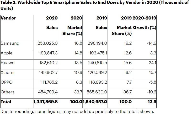 Gartner-mobilephone-sales1