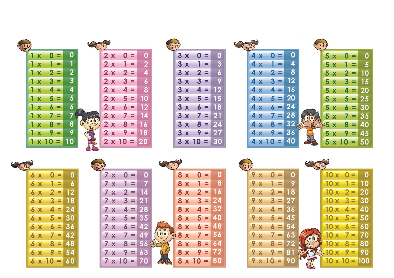 Multiplication Table 1 10 Printable 5 Funnycrafts
