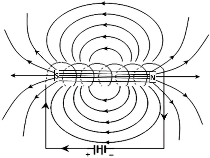 Carrying Loop Current Field Magnetic