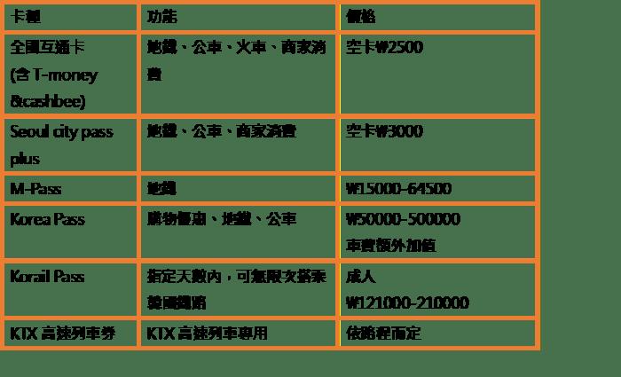 韓國交通票劵
