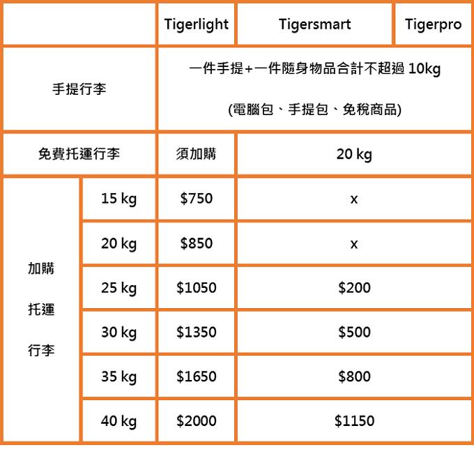 台灣虎航(Tigerair)