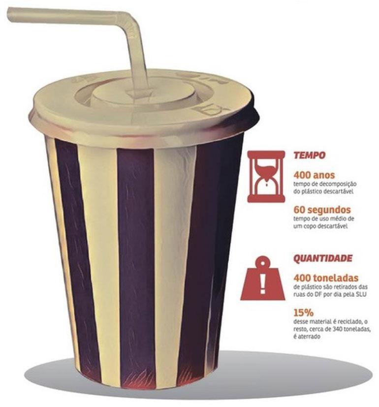 Materiais Ecológicos Começam A Substituir O Plástico No Comércio Do DF