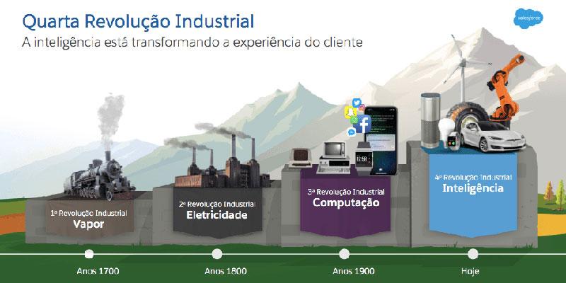 A Quarta Revolução Industrial E A Indústria Do Lixo