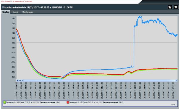 grafico prova atp