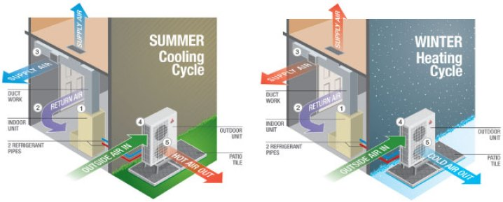 Heat Pump Working Cycle