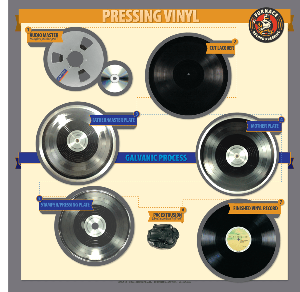 How vinyl records are made