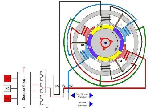 4-Pole-brushless-DC-motor-animation - FuroSystems