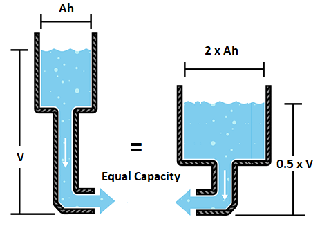 FuroSystems Battery Range Water Analogy Part 2