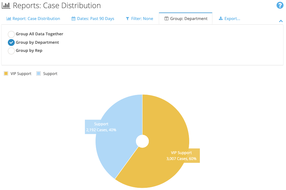 FuseDesk Case Distribution Report by Department