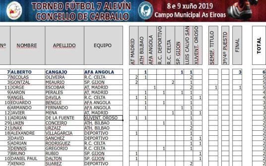 XV Torneo Internacional Infantil de Fútbol 7 de Carballo 2019. AFA Campeón. Resultados 06