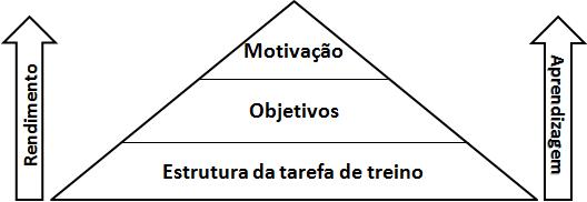 Estrutura e objetivos (figura 3)