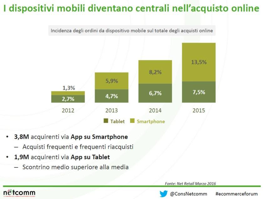 Vendita prodotti online e mobile