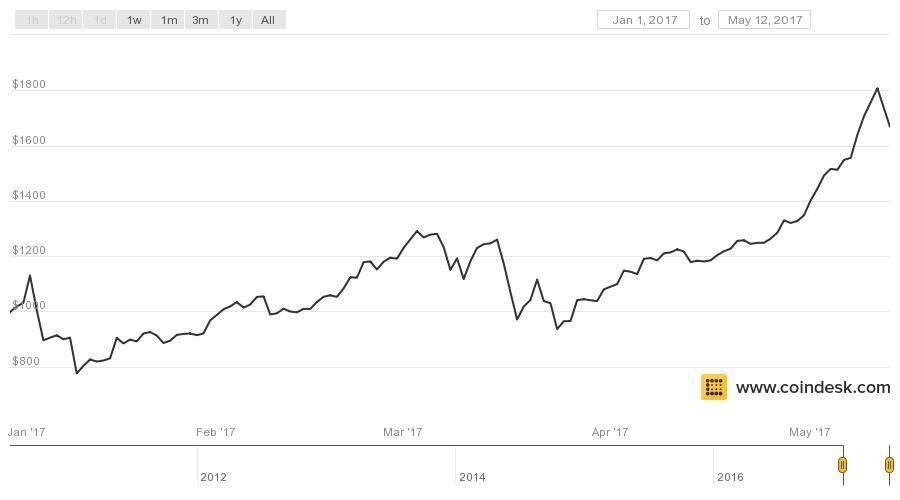Valor das Bitcoins