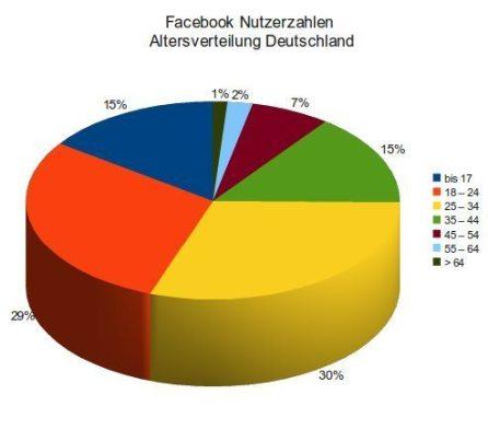 nutzerzahlen-juli-2010