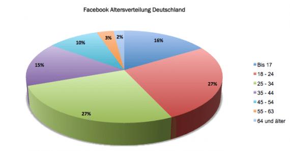 Facebook Nutzerzahlen: Altersverteilung in Deutschland Februar 2012