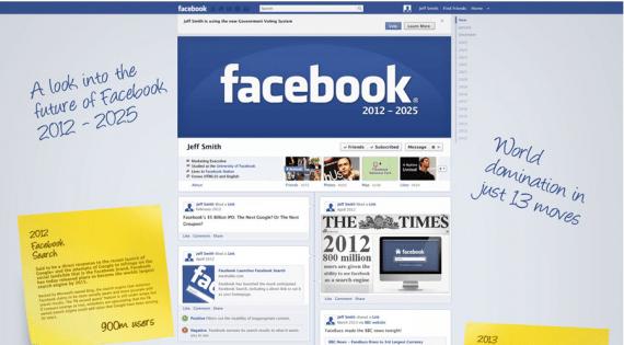 Die Zukunft von Facebook in einer Chronik