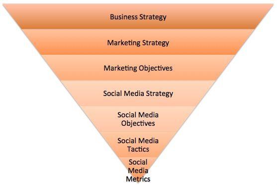 Definition einer Social Media Strategie