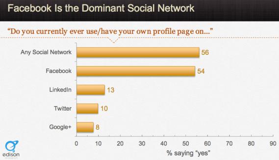Ranking sozialer Netzwerke - Registrierte Accounts
