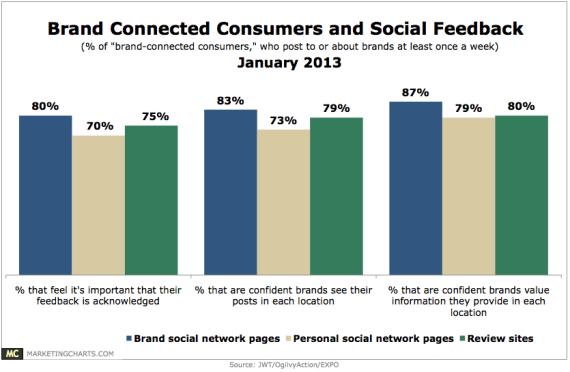 Nutzerfeedback in sozialen Netzwerken - Studie