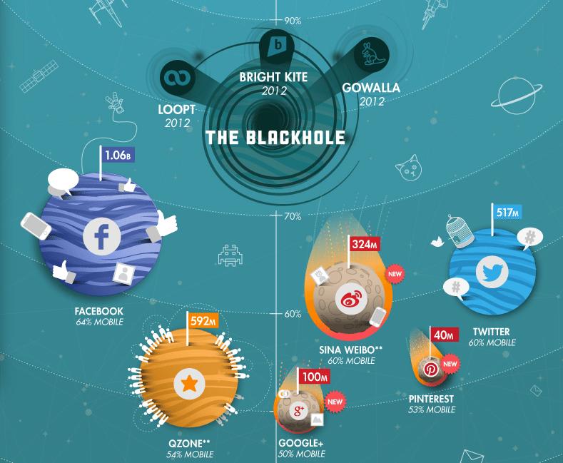 Social Media Mobile Universum