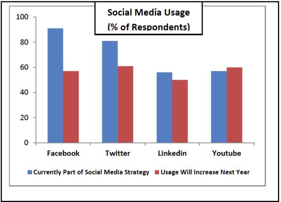 Social Media Strategie - Einsatz von sozialen Netzwerken