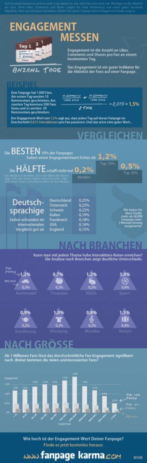 Fanpage Karma Engagement Studie Facebook