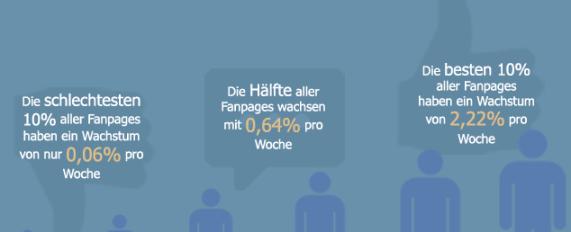 Facebook Seiten - Wachstumsrate
