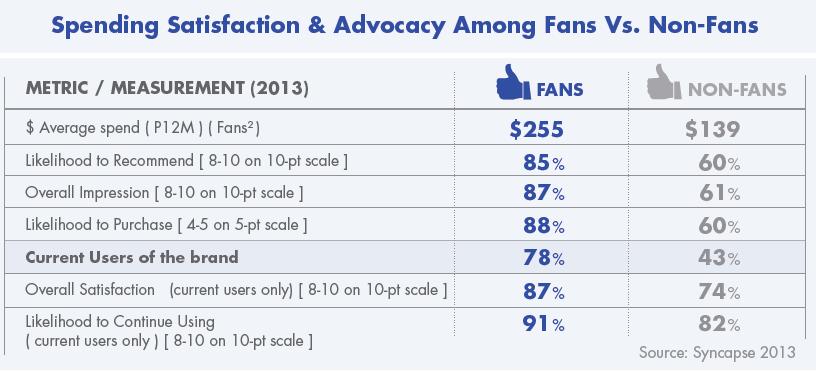 Unterschiede Markenloyalität - Facebook Fans und Nicht-Fans