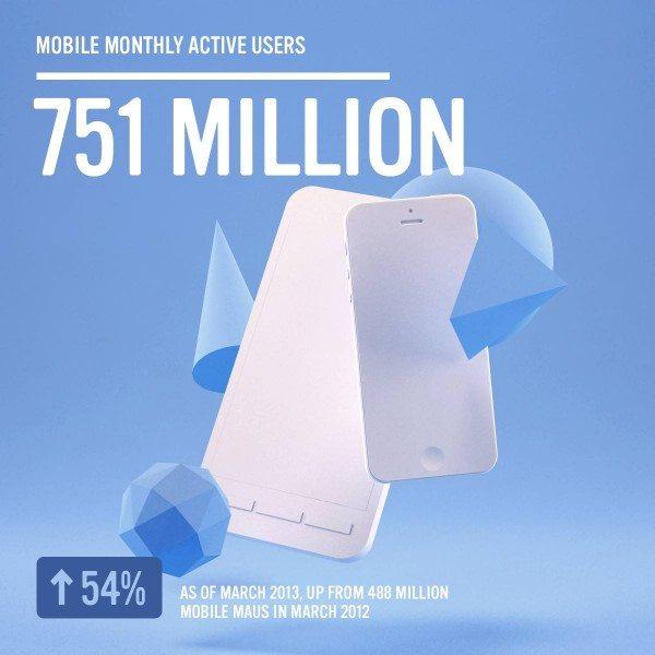 Facebook Mobile Nutzer Statistik März 2013