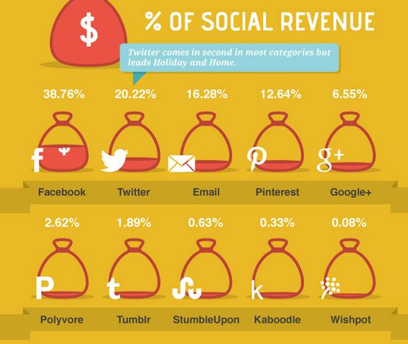 Social Commerce - Produktempfehlungen in sozialen Netzwerken