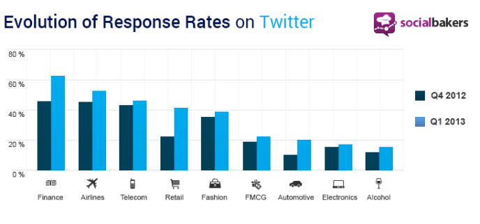 Kundensupport Twitter 2013 Socialbakers