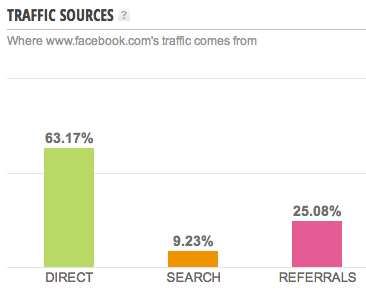 Facebook Traffic Quellen
