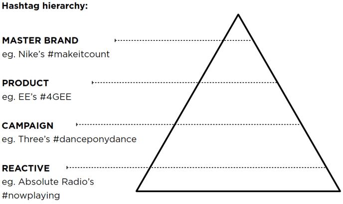 Hashtag Hierarchie