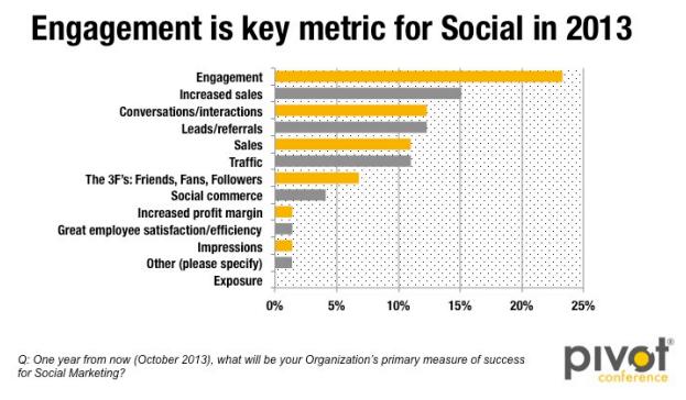 Social Media Ziele 2013