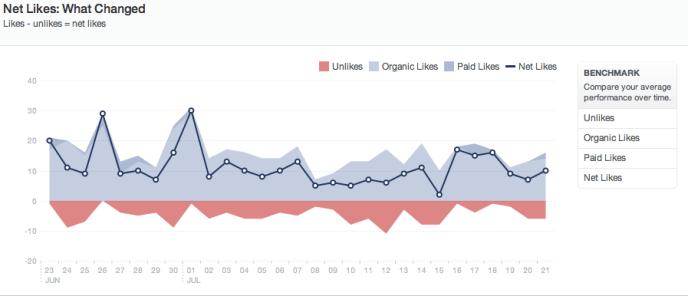Facebook Seitenstatistiken: Entwicklung Gefällt mir Angaben