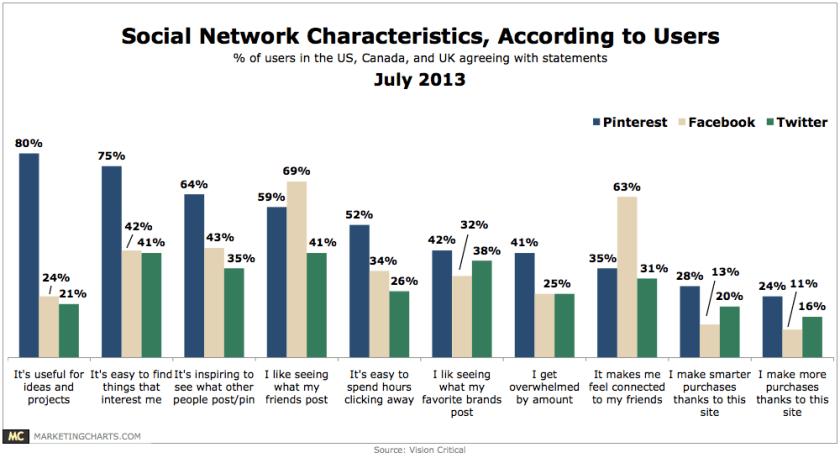 Warum verwenden Nutzer soziale Netzwerke