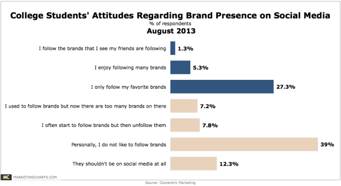 Concentric-College-Student-Attitudes-Brands-on-Social-Aug2013