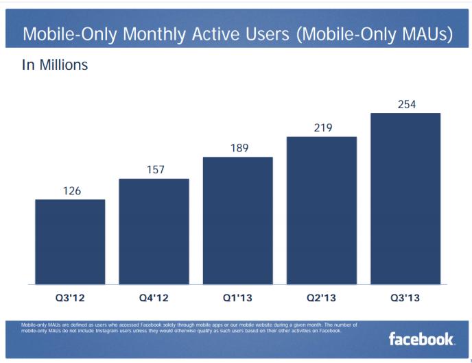Facebook Nutzerzahlen - Mobile Only Nutzer