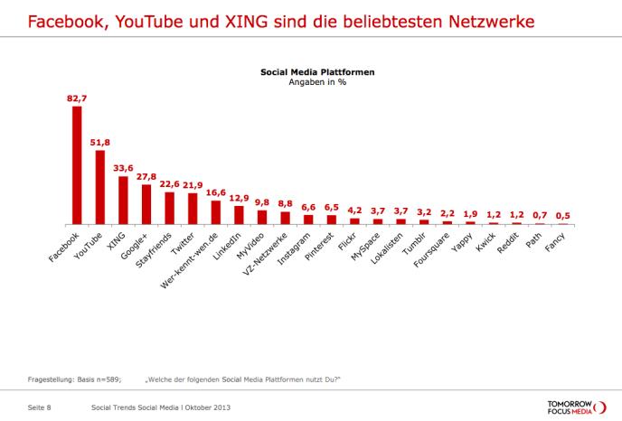 Nutzung soziale Netzwerke Deutschland - YouTube