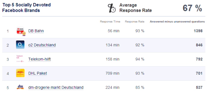 Kundensupport auf Facebook socially devoted Deutschland