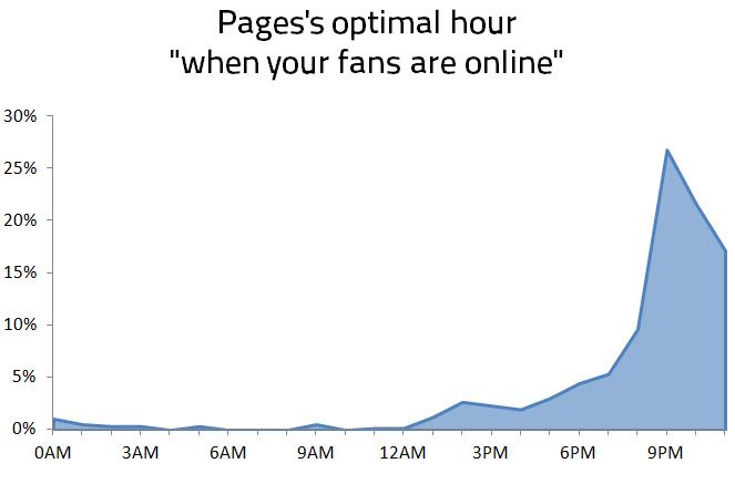 Postingzeitpunkt - Wann sind Facebook Fans online