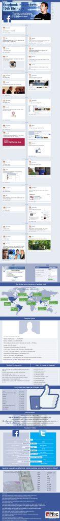10 Jahre Facebook Infografik