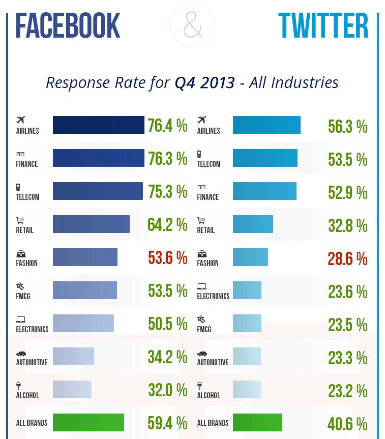 Kundensupport auf Facebook und Twitter: Fluggesellschaften beantworten die meisten Anfragen.