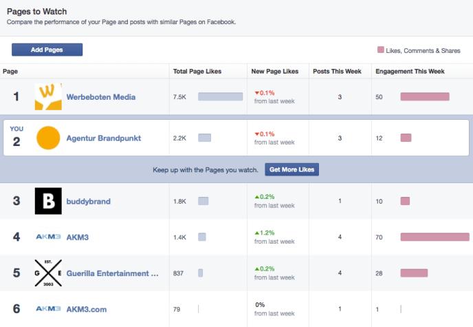 Facebook Statistiken: Seiten im Augen behalten Übersicht