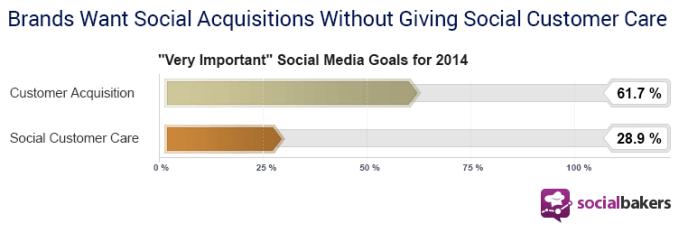 State of Social Marketing Report 2014: Social Media Ziele