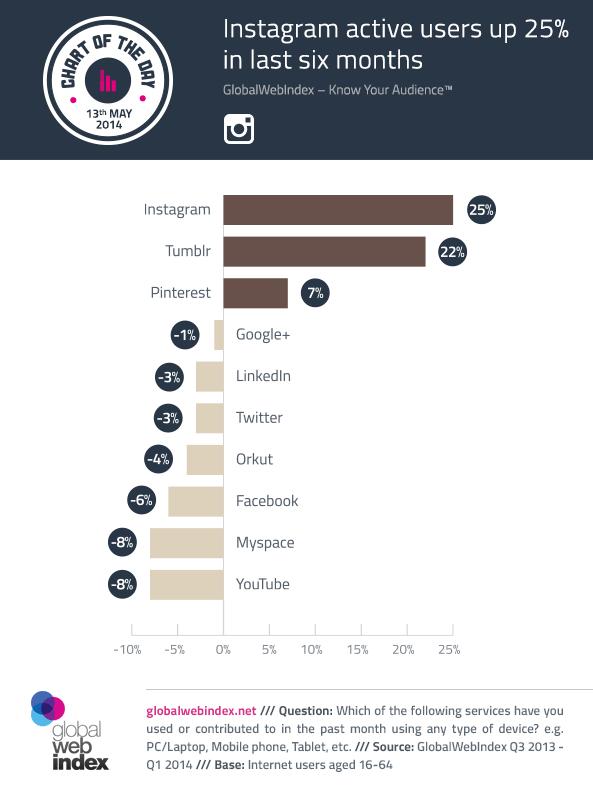 Nutzung sozialer NEtzwerke - Instagram wächst um 25 % in 2014