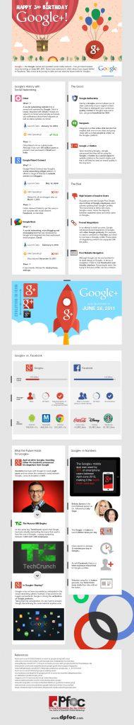 3 Jahre Google+: Von der Facebook Alternative zum Social Layer